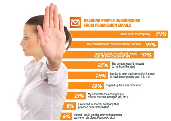 essentials of effective email marketing